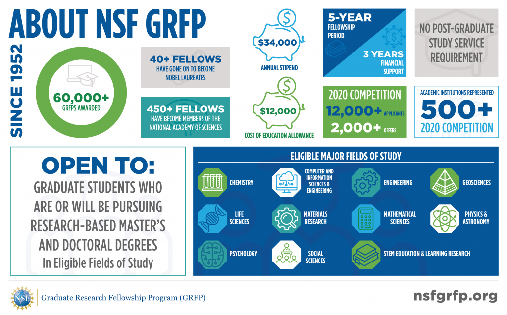 About NSF GRFP. Open to: graduate students who are or will be pursuing research-based master's and doctoral degrees in eligible fields of study. Eligible for major fields of study: chemistry, life sciences, psychology, computer and information sciences and engineering, materials research, social sciences, engineering, mathematical sciences, STEM education and learning research, geosciences, and physics and astronomy. $34,000 annual stipend, $12,000 most of education allowance.